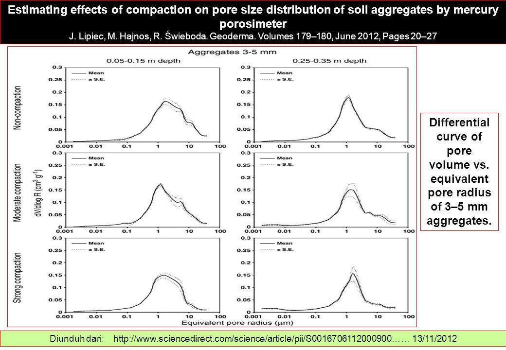 Estimating effects of compaction on pore size distribution of soil aggregates by mercury porosimeter J. Lipiec, M. Hajnos, R. Świeboda. Geoderma. Volu