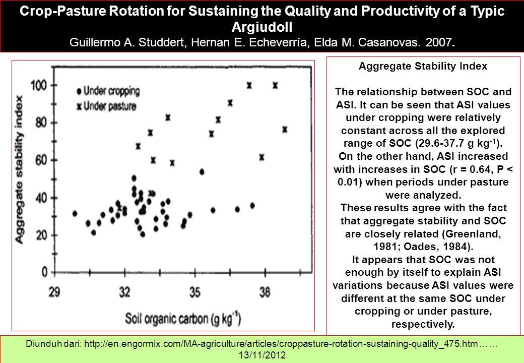 Crop-Pasture Rotation for Sustaining the Quality and Productivity of a Typic Argiudoll Guillermo A. Studdert, Hernan E. Echeverría, Elda M. Casanovas.