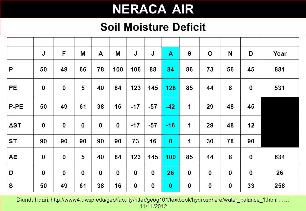 Soil Moisture Deficit NERACA AIR Diunduh dari: http://www4.uwsp.edu/geo/faculty/ritter/geog101/textbook/hydrosphere/water_balance_1.html …… 11/11/2012