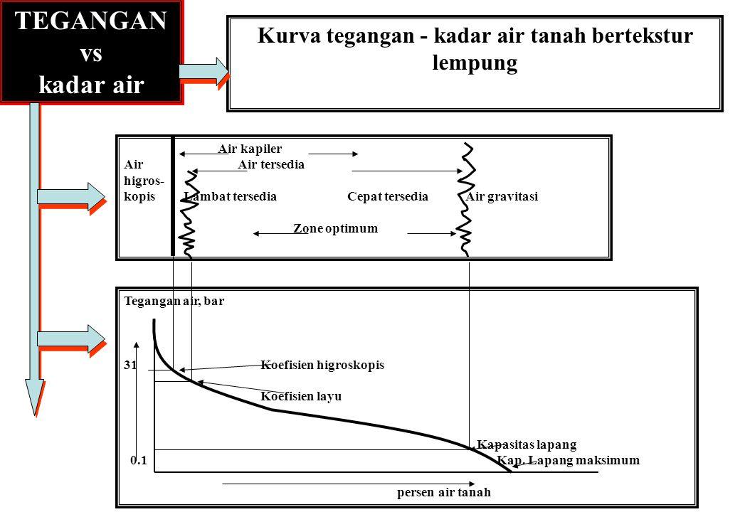 37 TEGANGAN vs kadar air Kurva tegangan - kadar air tanah bertekstur lempung Tegangan air, bar 31Koefisien higroskopis Koefisien layu Kapasitas lapang