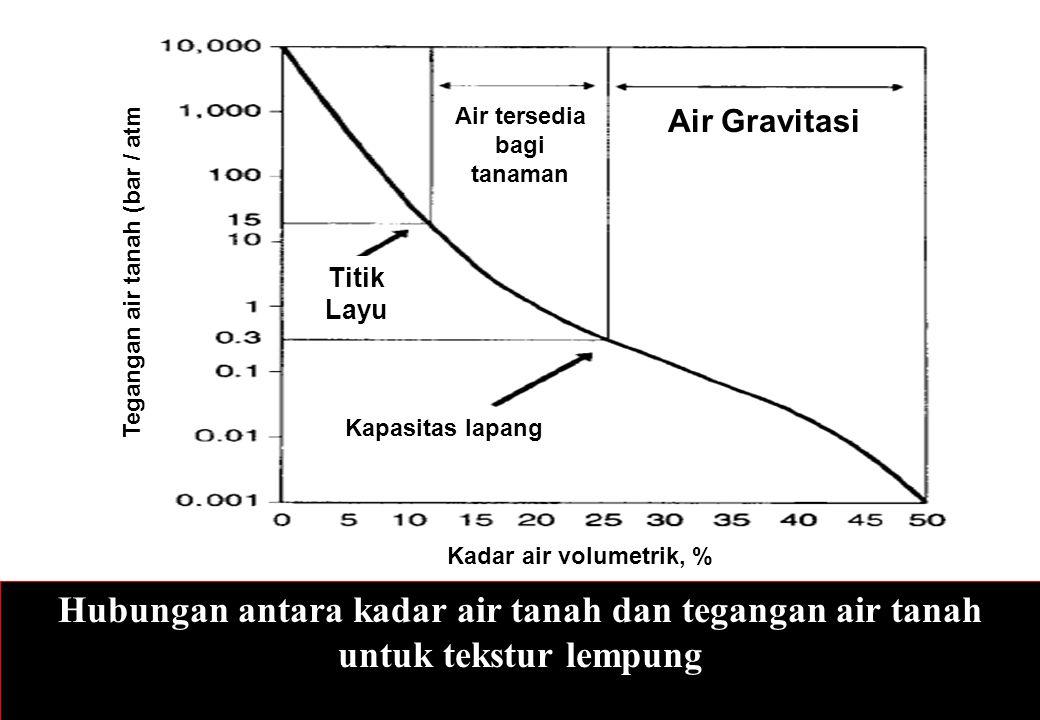 Hubungan antara kadar air tanah dan tegangan air tanah untuk tekstur lempung Kadar air volumetrik, % Air Gravitasi Air tersedia bagi tanaman Kapasitas