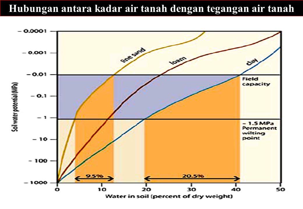 47 Hubungan antara kadar air tanah dengan tegangan air tanah