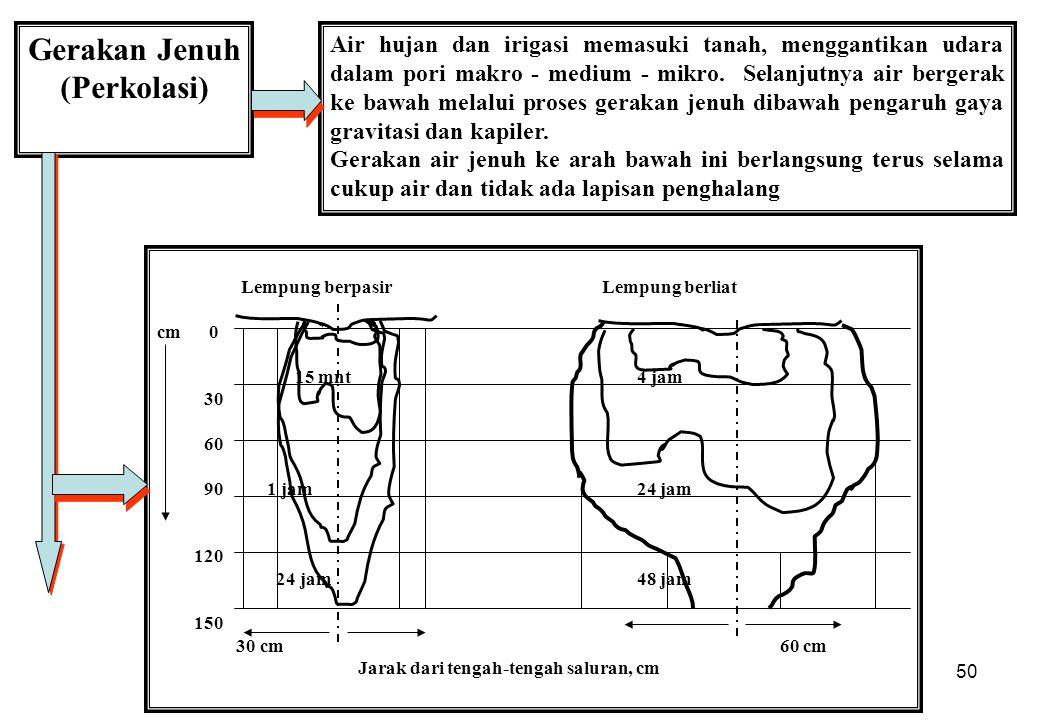 50 Gerakan Jenuh (Perkolasi) Air hujan dan irigasi memasuki tanah, menggantikan udara dalam pori makro - medium - mikro. Selanjutnya air bergerak ke b