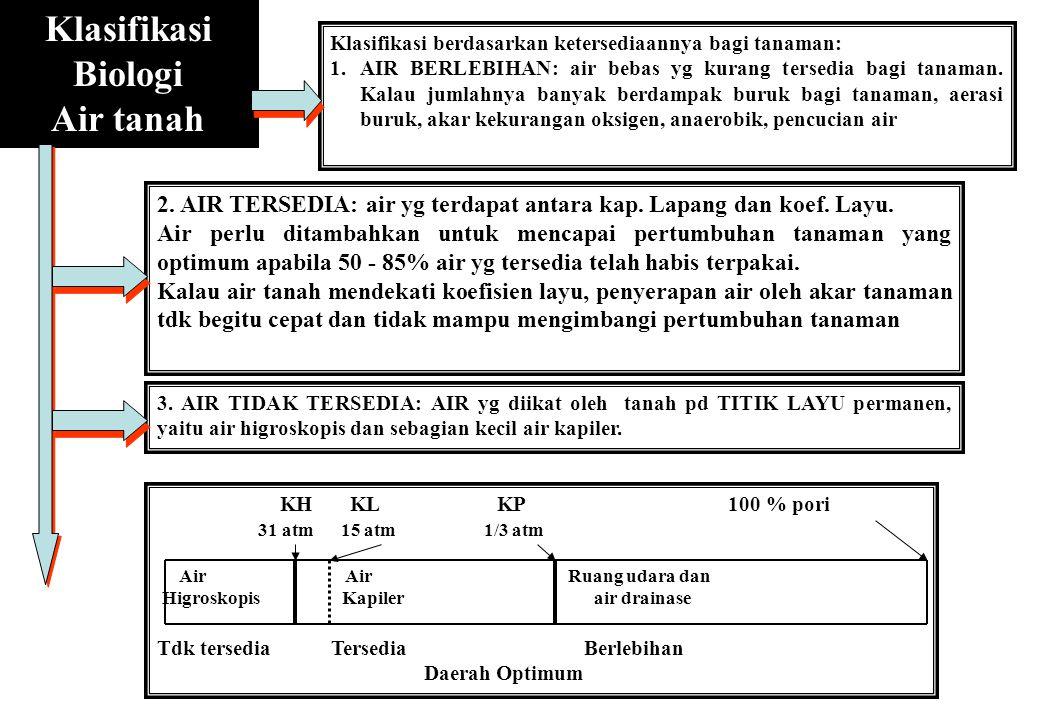Klasifikasi Biologi Air tanah Klasifikasi berdasarkan ketersediaannya bagi tanaman: 1. AIR BERLEBIHAN: air bebas yg kurang tersedia bagi tanaman. Kala