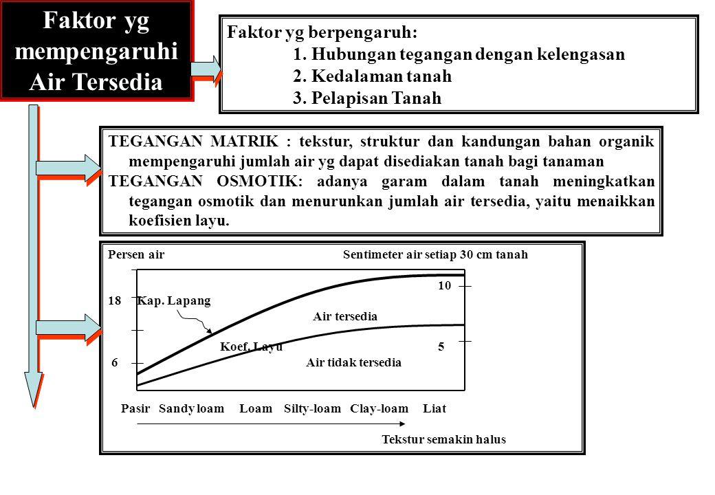 Faktor yg mempengaruhi Air Tersedia Faktor yg berpengaruh: 1. Hubungan tegangan dengan kelengasan 2. Kedalaman tanah 3. Pelapisan Tanah TEGANGAN MATRI
