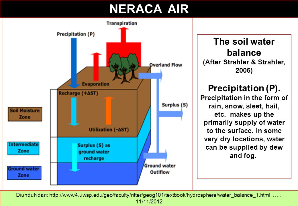 Diunduh dari: http://www4.uwsp.edu/geo/faculty/ritter/geog101/textbook/hydrosphere/water_balance_1.html …… 11/11/2012 The soil water balance (After St
