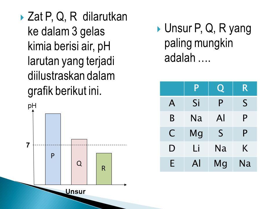  Zat P, Q, R dilarutkan ke dalam 3 gelas kimia berisi air, pH larutan yang terjadi diilustraskan dalam grafik berikut ini. P Q R pH Unsur 7  Unsur P