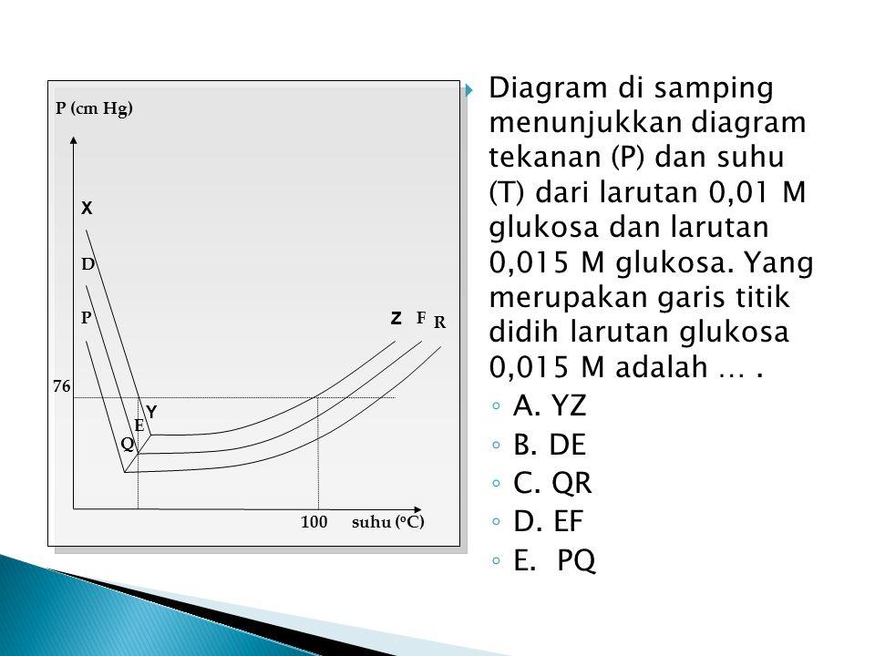  Diagram di samping menunjukkan diagram tekanan (P) dan suhu (T) dari larutan 0,01 M glukosa dan larutan 0,015 M glukosa. Yang merupakan garis titik