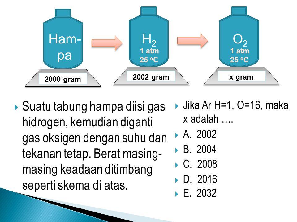  Suatu tabung hampa diisi gas hidrogen, kemudian diganti gas oksigen dengan suhu dan tekanan tetap. Berat masing- masing keadaan ditimbang seperti sk
