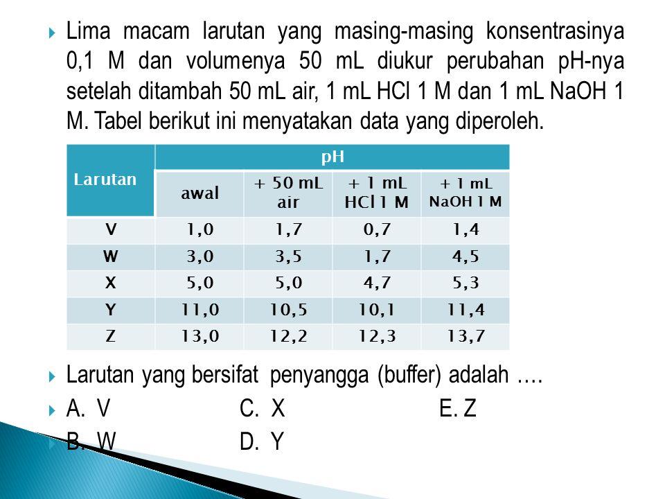  Lima macam larutan yang masing-masing konsentrasinya 0,1 M dan volumenya 50 mL diukur perubahan pH-nya setelah ditambah 50 mL air, 1 mL HCl 1 M dan 1 mL NaOH 1 M.