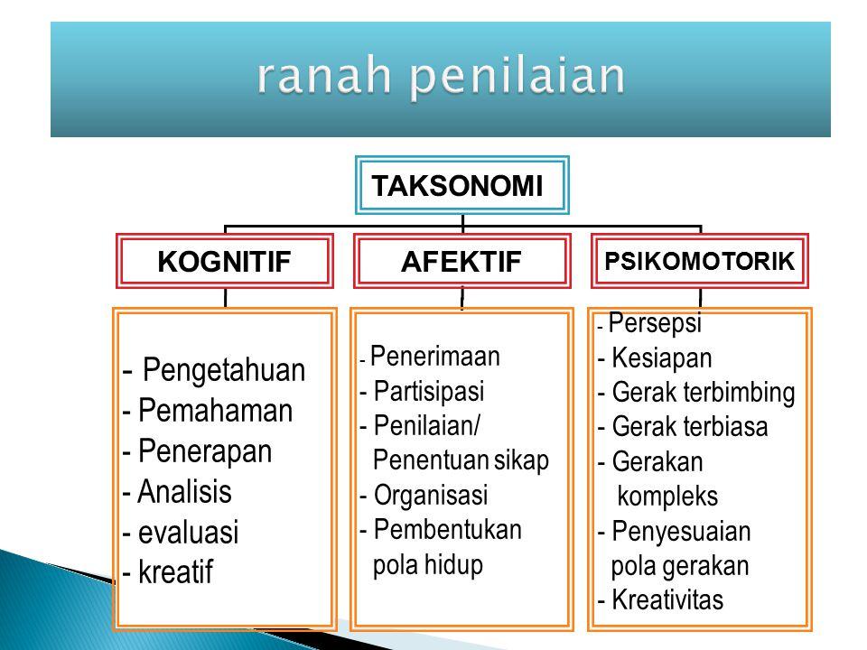TAKSONOMI KOGNITIFAFEKTIF PSIKOMOTORIK - Pengetahuan - Pemahaman - Penerapan - Analisis - evaluasi - kreatif - Penerimaan - Partisipasi - Penilaian/ Penentuan sikap - Organisasi - Pembentukan pola hidup - Persepsi - Kesiapan - Gerak terbimbing - Gerak terbiasa - Gerakan kompleks - Penyesuaian pola gerakan - Kreativitas