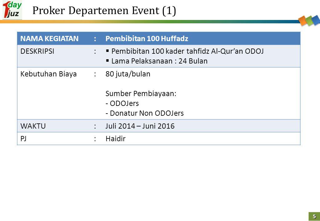 6 Proker Departemen Event (2) NAMA KEGIATAN:Ngaji On The Street (NGAOS) DESKRIPSI:  Syiar Tilawah Al Quran di tempat umum  Dilaksanakan pekan ke-4 setiap bulan  Dilaksanakan serentak se Indonesia (bekerjasama dengan tim project daerah) Kebutuhan Biaya:60 juta WAKTU:Pekan ke-4 tiap bulan PJ:Bakat Setiaji