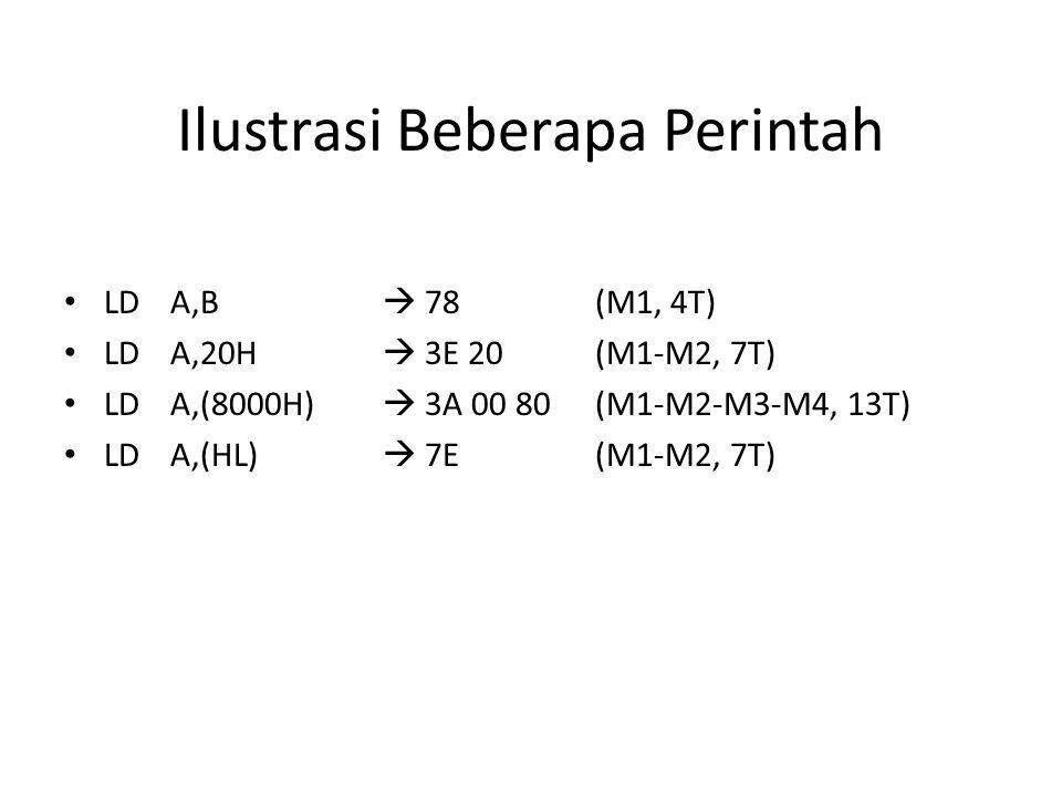 Ilustrasi Beberapa Perintah LDA,B  78(M1, 4T) LDA,20H  3E 20(M1-M2, 7T) LDA,(8000H)  3A 00 80(M1-M2-M3-M4, 13T) LDA,(HL)  7E(M1-M2, 7T)
