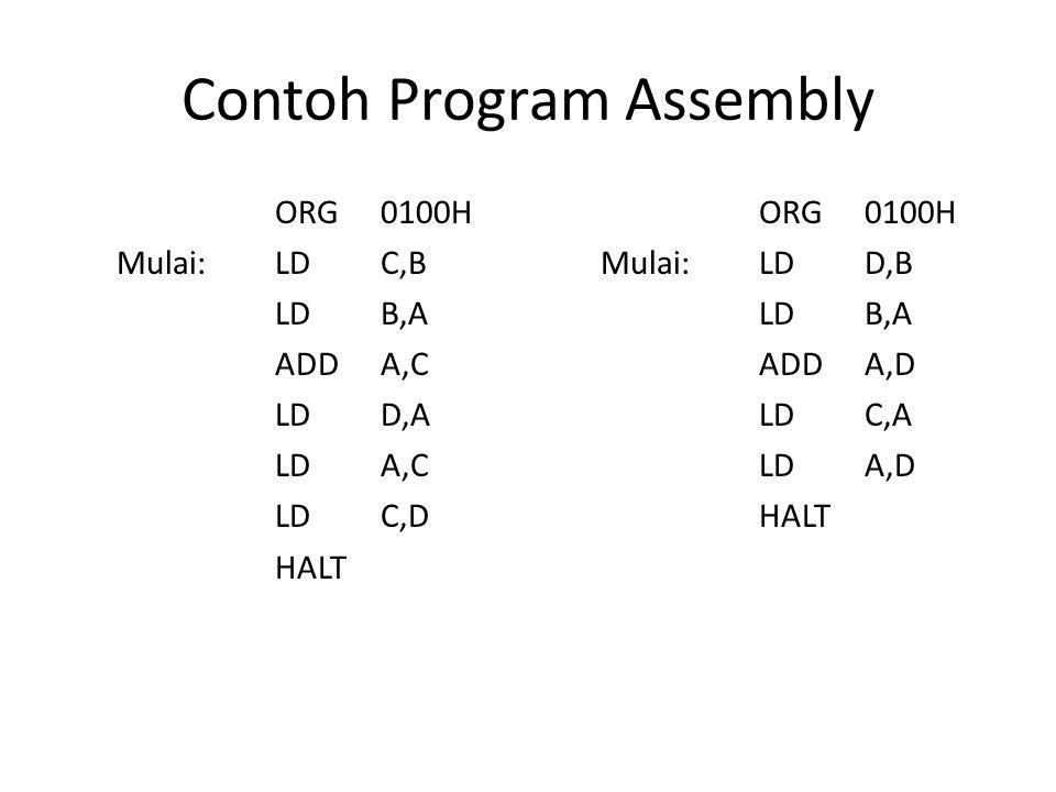 Contoh Program Assembly ORG0100H Mulai:LDC,B LDB,A ADDA,C LDD,A LDA,C LDC,D HALT ORG0100H Mulai:LDD,B LDB,A ADDA,D LDC,A LDA,D HALT