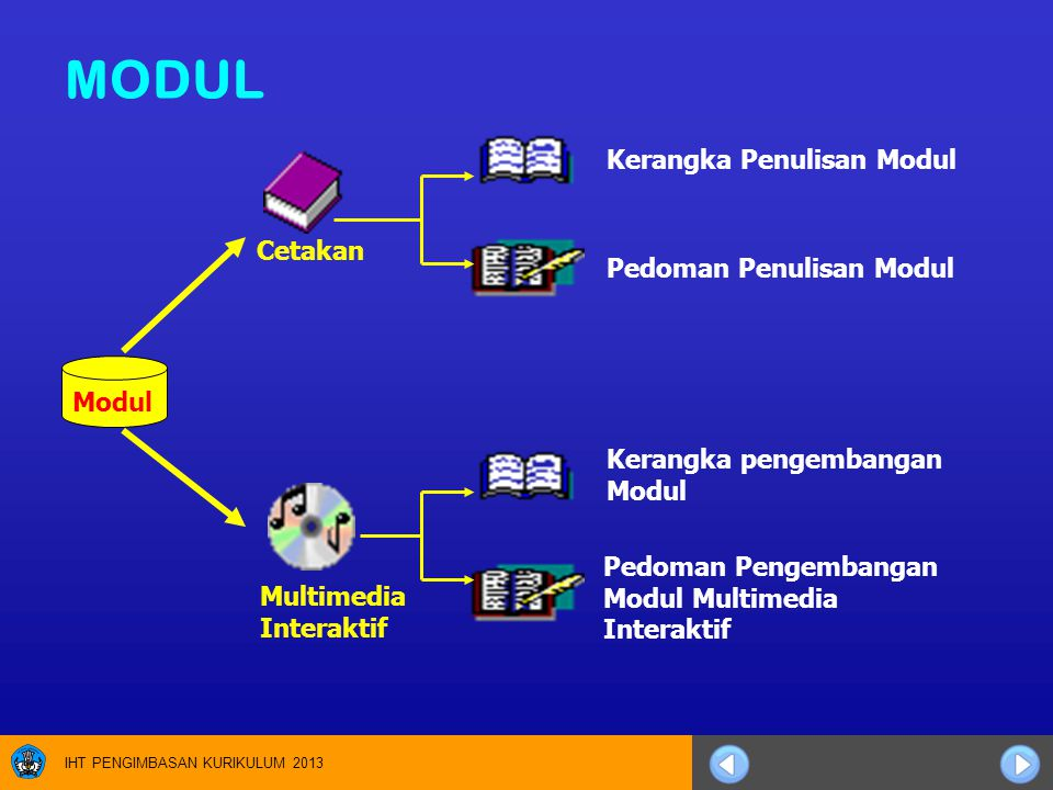 IHT PENGIMBASAN KURIKULUM 2013 MODUL Modul Cetakan Multimedia Interaktif Kerangka Penulisan Modul Kerangka pengembangan Modul Pedoman Penulisan Modul