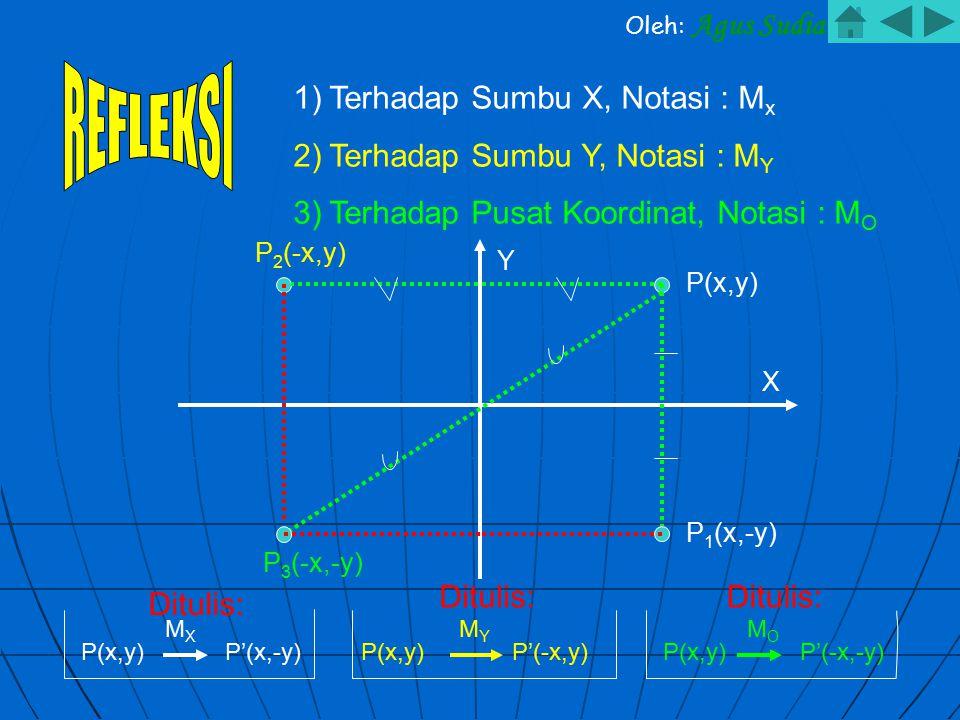 P(x,y) P 1 (x,-y) P 2 (-x,y) P 3 (-x,-y) Y X 1)Terhadap Sumbu X, Notasi : M x 2)Terhadap Sumbu Y, Notasi : M Y 3)Terhadap Pusat Koordinat, Notasi : M