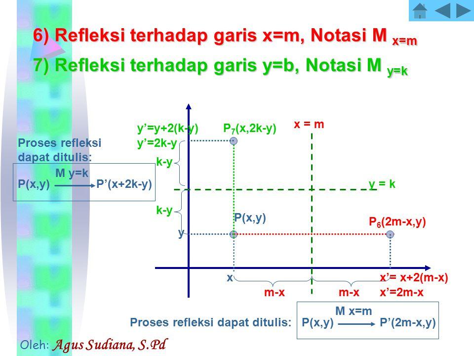 6) Refleksi terhadap garis x=m, Notasi M x=m x y x = m y = k x'= x+2(m-x) m-x x'=2m-x P(x,y) P 6 (2m-x,y) y'=y+2(k-y)P 7 (x,2k-y) k-y y'=2k-y P(x,y) M