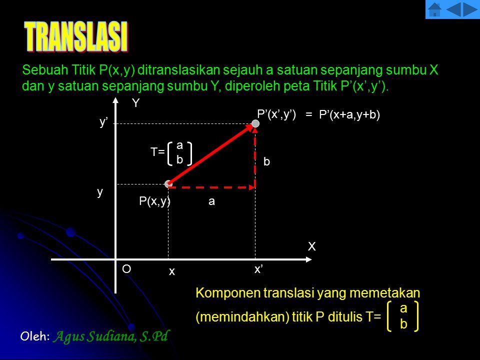 a b T= abab X Y O P(x,y) P'(x',y') x y x' y' Sebuah Titik P(x,y) ditranslasikan sejauh a satuan sepanjang sumbu X dan y satuan sepanjang sumbu Y, dipe