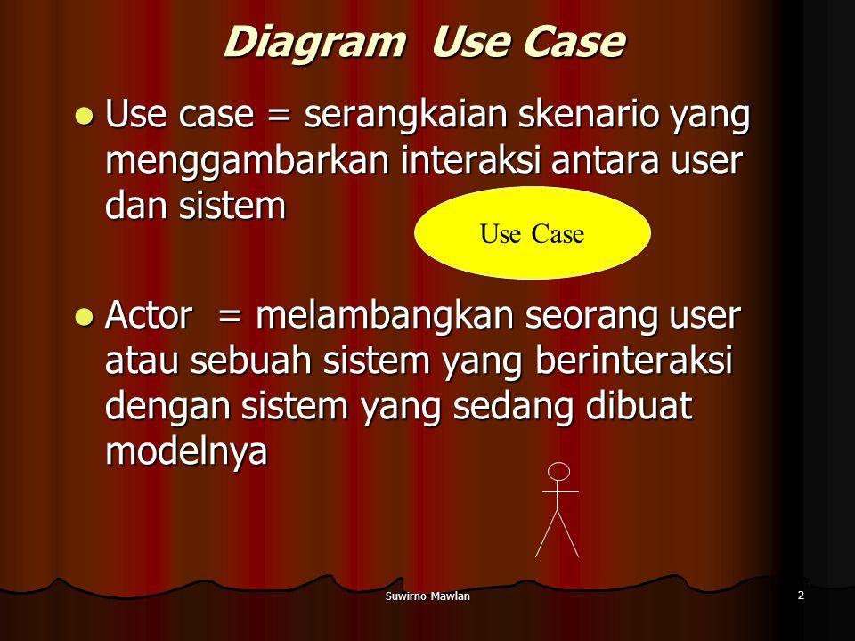 Suwirno Mawlan 2 Diagram Use Case Use case = serangkaian skenario yang menggambarkan interaksi antara user dan sistem Use case = serangkaian skenario yang menggambarkan interaksi antara user dan sistem Actor = melambangkan seorang user atau sebuah sistem yang berinteraksi dengan sistem yang sedang dibuat modelnya Actor = melambangkan seorang user atau sebuah sistem yang berinteraksi dengan sistem yang sedang dibuat modelnya Use Case