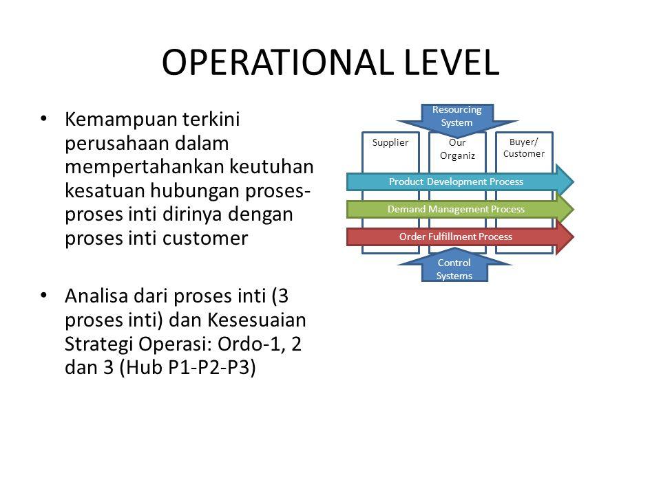 OPERATIONAL LEVEL Kemampuan terkini perusahaan dalam mempertahankan keutuhan kesatuan hubungan proses- proses inti dirinya dengan proses inti customer