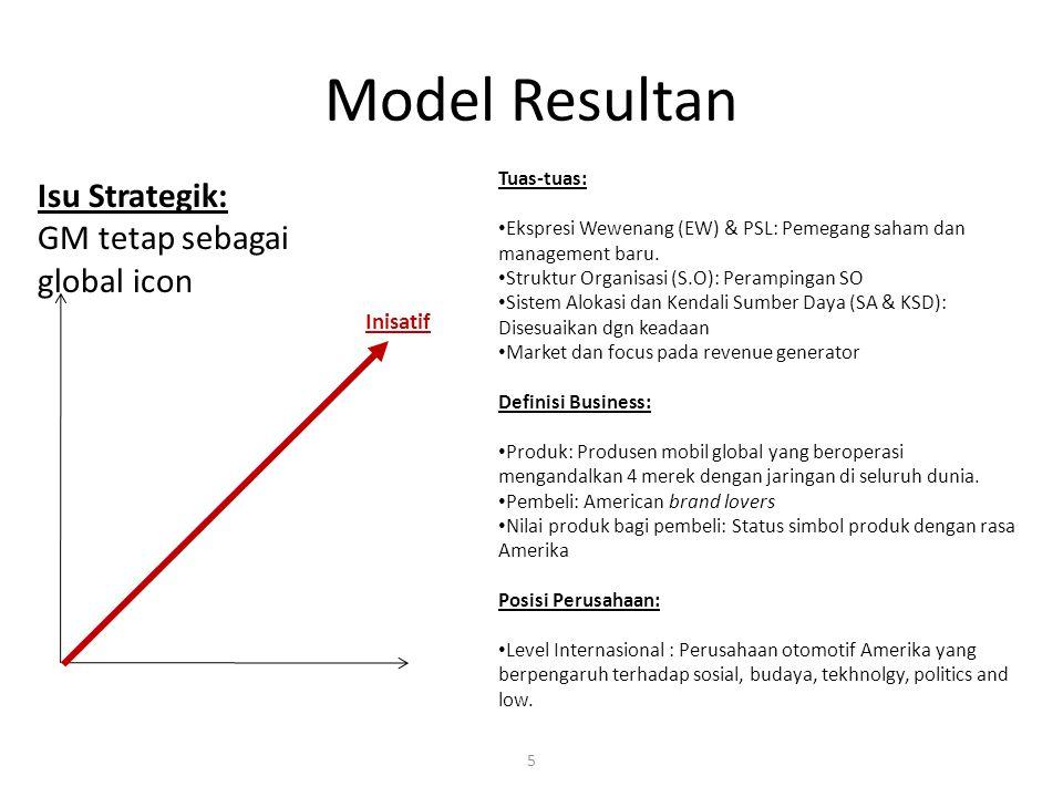 Model Resultan Tuas-tuas: Ekspresi Wewenang (EW) & PSL: Pemegang saham dan management baru. Struktur Organisasi (S.O): Perampingan SO Sistem Alokasi d
