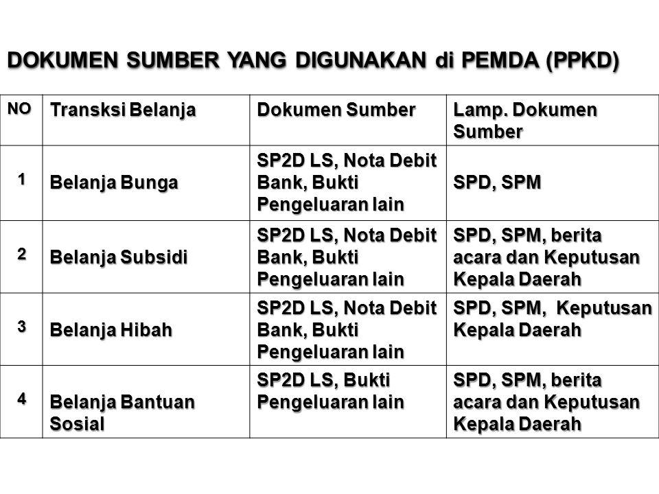 DOKUMEN SUMBER YANG DIGUNAKAN di PEMDA (PPKD) NO Transksi Belanja Dokumen Sumber Lamp.