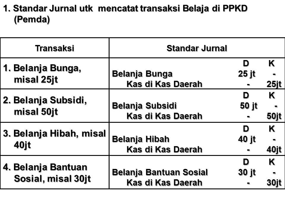 1. Standar Jurnal utk mencatat transaksi Belaja di PPKD (Pemda) Transaksi Standar Jurnal 1. Belanja Bunga, misal 25jt D K D K Belanja Bunga 25 jt - Ka