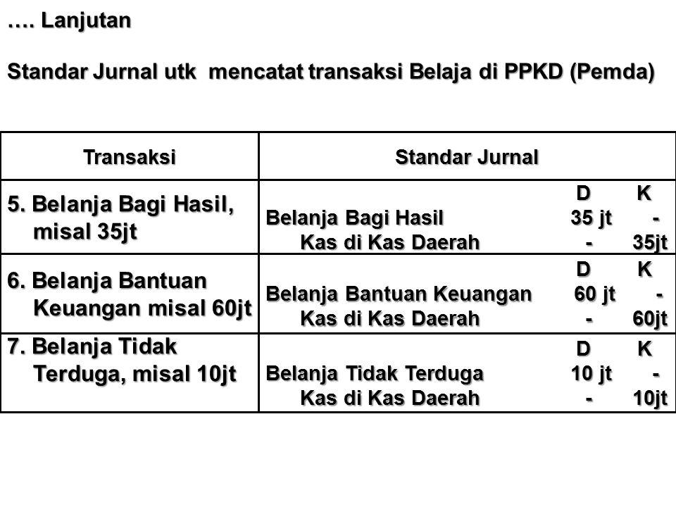 …. Lanjutan Standar Jurnal utk mencatat transaksi Belaja di PPKD (Pemda) Transaksi Standar Jurnal 5. Belanja Bagi Hasil, misal 35jt D K D K Belanja Ba