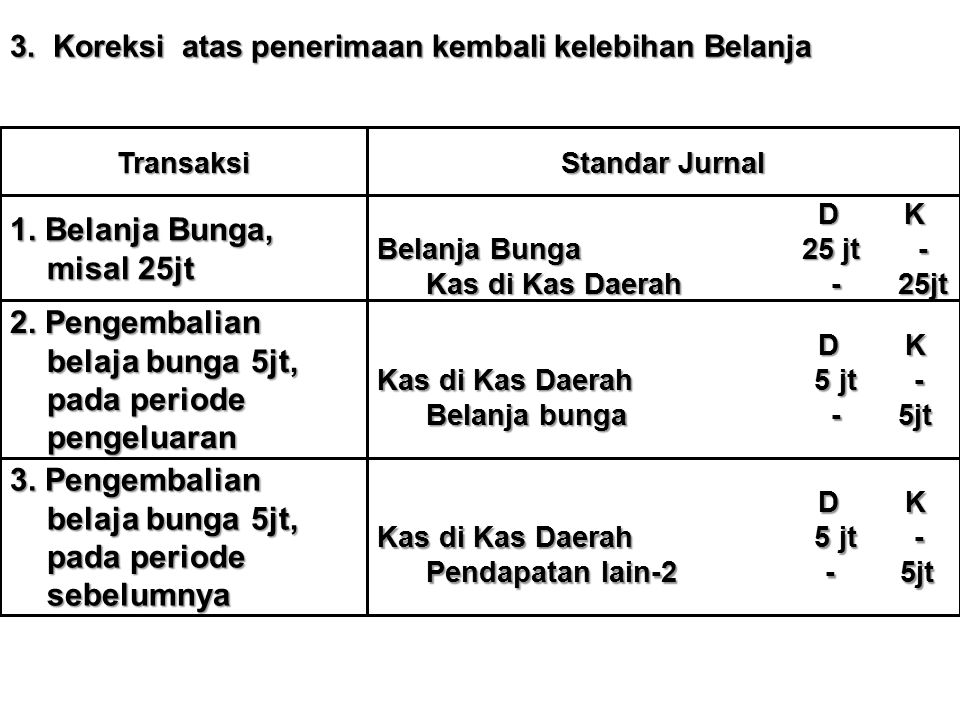 3. Koreksi atas penerimaan kembali kelebihan Belanja Transaksi Standar Jurnal 1. Belanja Bunga, misal 25jt D K D K Belanja Bunga 25 jt - Kas di Kas Da