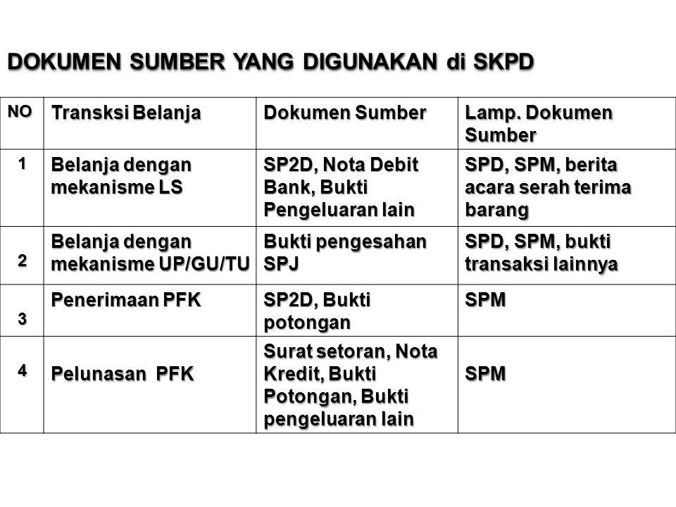 DOKUMEN SUMBER YANG DIGUNAKAN di SKPD NO Transksi Belanja Dokumen Sumber Lamp.