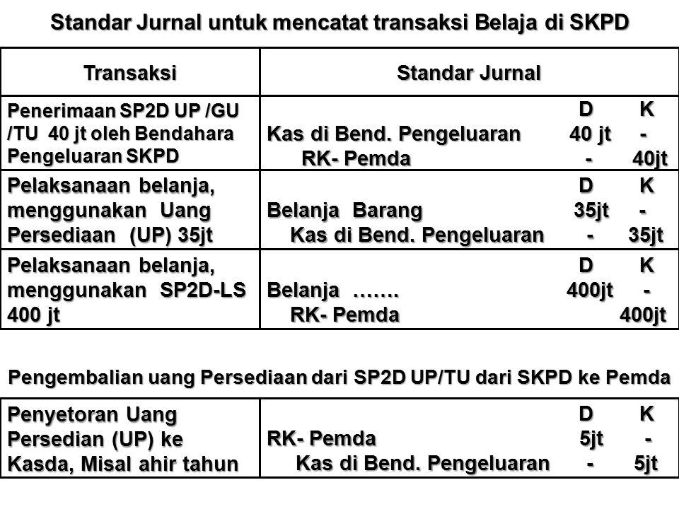 Standar Jurnal untuk mencatat transaksi Belaja di SKPD Transaksi Standar Jurnal Penerimaan SP2D UP /GU /TU 40 jt oleh Bendahara Pengeluaran SKPD D K D K Kas di Bend.