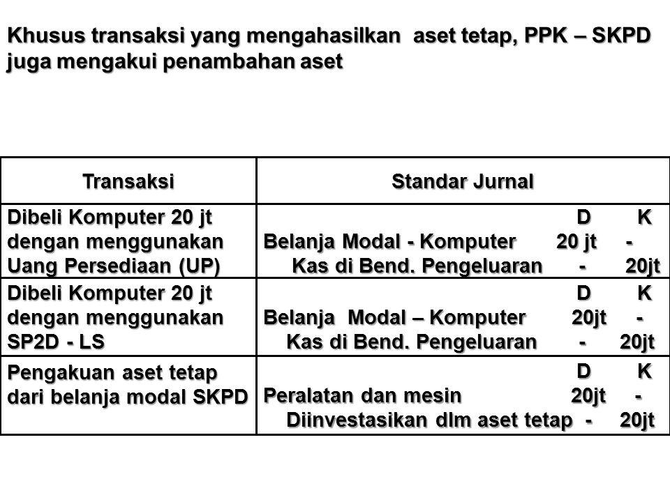 Khusus transaksi yang mengahasilkan aset tetap, PPK – SKPD juga mengakui penambahan aset Transaksi Standar Jurnal Dibeli Komputer 20 jt dengan menggunakan Uang Persediaan (UP) D K D K Belanja Modal - Komputer 20 jt - Kas di Bend.