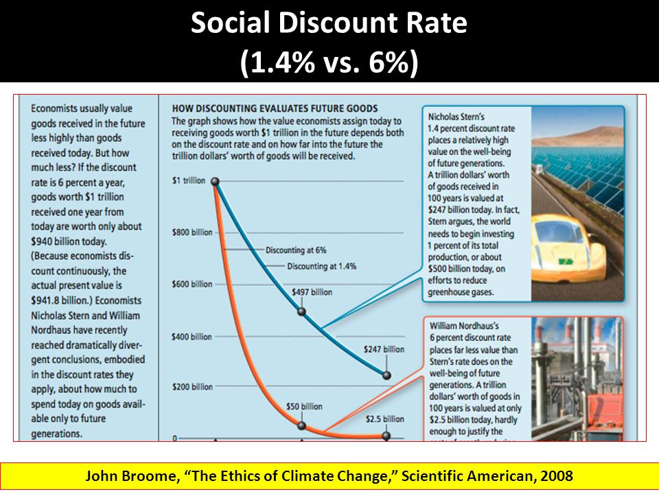 "Social Discount Rate (1.4% vs. 6%) John Broome, ""The Ethics of Climate Change,"" Scientific American, 2008"
