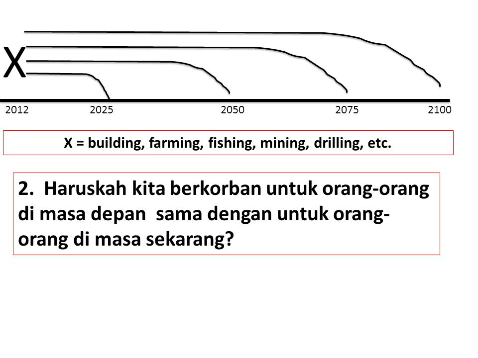 2012 2025 2050 2075 2100 X X = building, farming, fishing, mining, drilling, etc. 2. Haruskah kita berkorban untuk orang-orang di masa depan sama deng