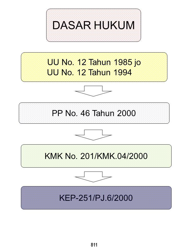 842 Terhadap bukan wajib pajak yang bersangkutan, yang dengan sengaja melakukan tindakan :  tidak memperlihatkan atau tidak meminjamkan surat atau dokumen lainnya;  tidak menunjukkan data atau tidak menyampaikan keterangan yang diperlukan; dipidana dengan pidana kurungan selama-lamanya 1 (satu) tahun atau denda setinggi-tingginya Rp 2.000.000,00 (dua juta rupiah).