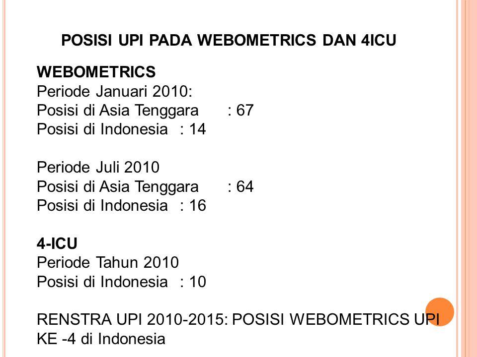 POSISI UPI PADA WEBOMETRICS DAN 4ICU WEBOMETRICS Periode Januari 2010: Posisi di Asia Tenggara: 67 Posisi di Indonesia: 14 Periode Juli 2010 Posisi di Asia Tenggara: 64 Posisi di Indonesia: 16 4-ICU Periode Tahun 2010 Posisi di Indonesia: 10 RENSTRA UPI 2010-2015: POSISI WEBOMETRICS UPI KE -4 di Indonesia
