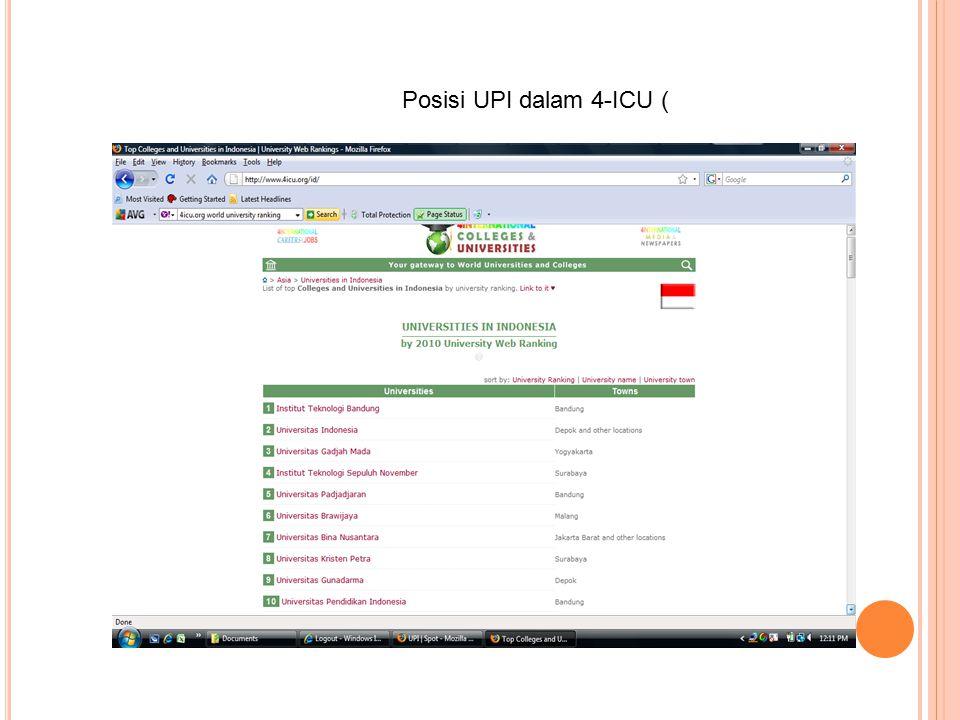 Perbandingan Data Penilaian Webometrics *) KategoriITBUIUGMUPIKeterangan Size 1,670,0001,370,0001,720,000117,000 URL Visibility 626,0006,280,000299,000297,000 URL Rich File 20,30034,60017,500209 Pdf 3,7007163,900817 Doc 9419682,99014 Ppt Scholar 8,92030884217 URL 3,55070,4006,340490 Nama (Indo) 8,210662,0007,860200 (?) Nama (English) *) Pencarian secara manual