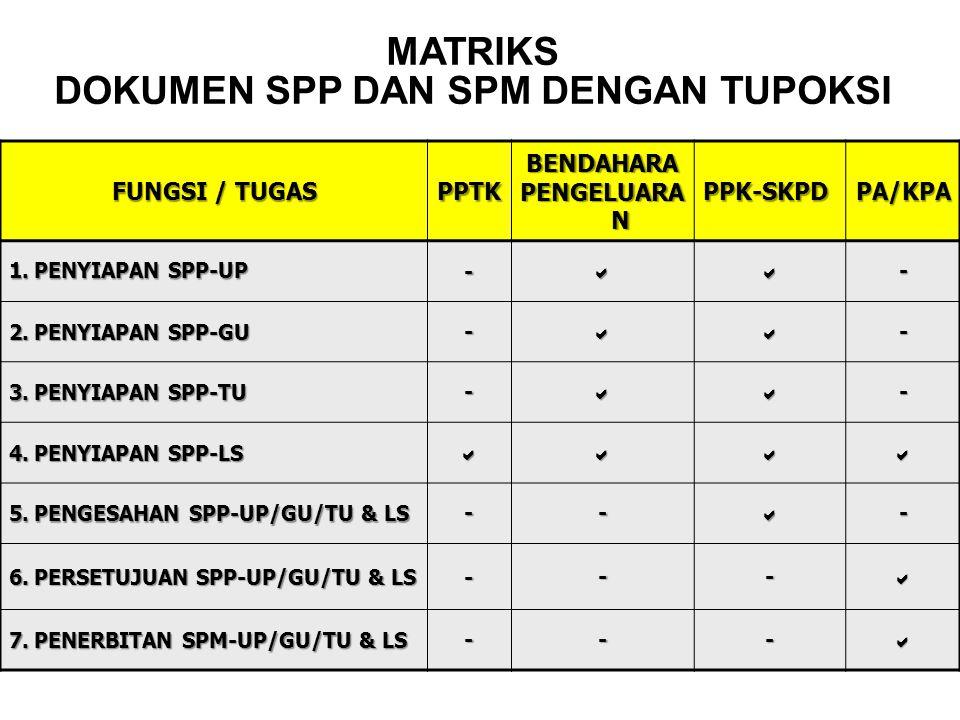 MATRIKS DOKUMEN SPP DAN SPM DENGAN TUPOKSI FUNGSI / TUGAS PPTKBENDAHARA PENGELUARA N PPK-SKPDPA/KPA 1.PENYIAPAN SPP-UP -- 2.PENYIAPAN SPP-GU -- 3.