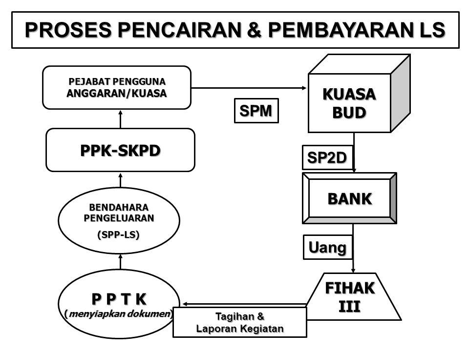 P P T K (menyiapkan dokumen) PPK-SKPD PEJABAT PENGGUNA ANGGARAN/KUASA KUASABUD SPM BANK FIHAK III SP2D Tagihan & Laporan Kegiatan PROSES PENCAIRAN & P