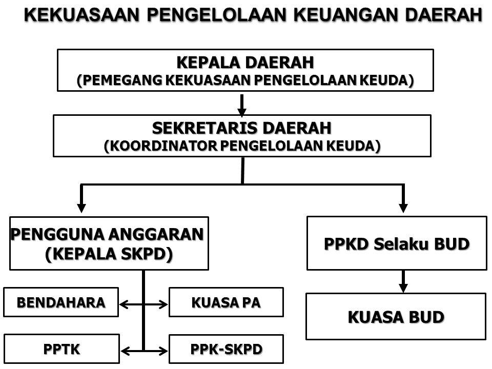 PENGGUNA ANGGARAN/BARANG (Kepala SKPD) STRUKTUR PENGELOLA KEUANGAN SKPD KUASA PENGGUNA ANGGARAN (Kabid - n) PPTK KUASA PENGGUNA ANGGARAN (Kabid - n) KUASA PENGGUNA ANGGARAN(Sekretaris)BENDAHARAPENERIMAAN/PENGELUARAN PPTK 1.Mengendalikan pelaksanaan kegiatan; 2.Melaporkan perkembangan pelaksanaan kegiatan; 3.Menyiapkan dokumen anggaran atas beban pengeluaran pelaksanaan kegiatan.