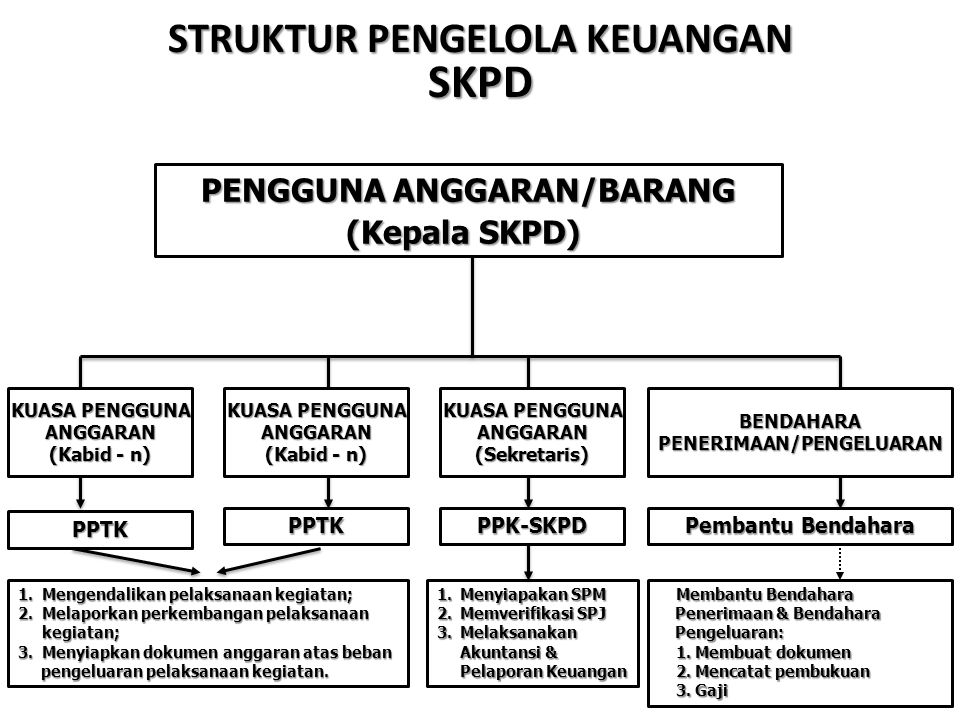 B E N D A H A R A BENDAHARAPENERIMAANBENDAHARAPENGELUARAN PPKD Selaku BUD PENGGUNAANGGARAN 1.SPP-UP/GU/TU/LS 2.BUKU2 3.SPJ - BELANJA 1.STS 2.STBS 3.SPJ - PENDAPATAN HUBUNGAN FUNGSIONAL & ADMINISTRASI