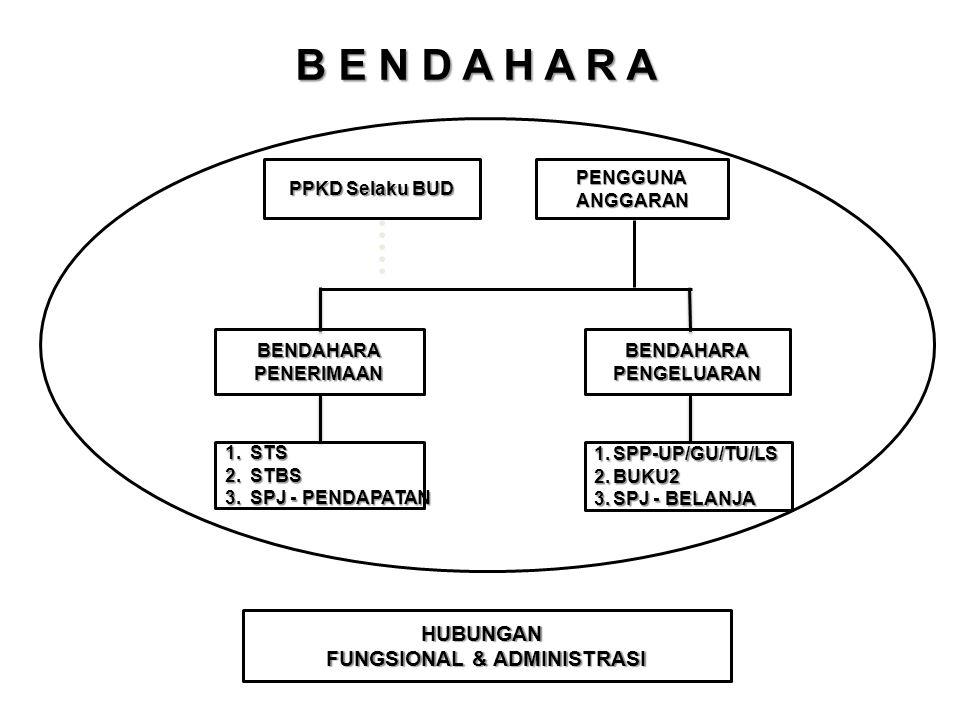 B E N D A H A R A BENDAHARAPENERIMAANBENDAHARAPENGELUARAN PPKD Selaku BUD PENGGUNAANGGARAN 1.SPP-UP/GU/TU/LS 2.BUKU2 3.SPJ - BELANJA 1.STS 2.STBS 3.SP