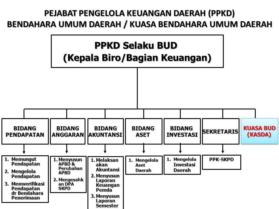 PENYEDIAAN DANA SURAT PENYEDIAAN DANA (SPD) Dokumen yang menyatakan tersedianya dana untuk melaksanakan kegiatan sebagai dasar penerbitan Surat Permintaan Pembayaran (SPP) Setelah anggaran kas ditetapkan, PPKD menerbitkan SPD (Surat Penyediaan Dana ) dalam rangka manajemen kas.