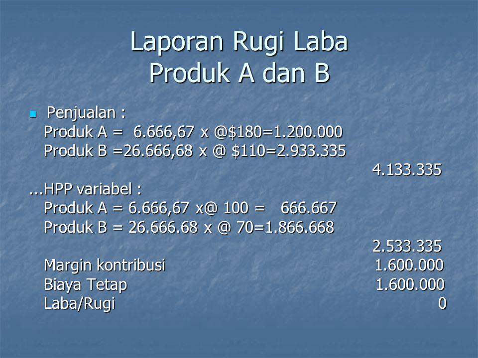 Laporan Rugi Laba Produk A dan B Penjualan : Penjualan : Produk A = 6.666,67 x @$180=1.200.000 Produk A = 6.666,67 x @$180=1.200.000 Produk B =26.666,