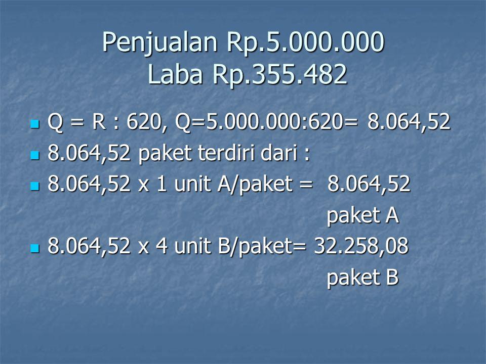 Penjualan Rp.5.000.000 Laba Rp.355.482 Q = R : 620, Q=5.000.000:620= 8.064,52 Q = R : 620, Q=5.000.000:620= 8.064,52 8.064,52 paket terdiri dari : 8.0