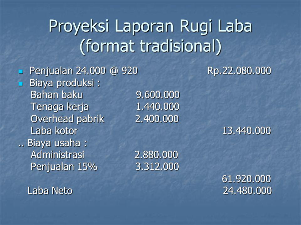 Proyeksi Laporan Rugi Laba (format tradisional) Penjualan 24.000 @ 920 Rp.22.080.000 Penjualan 24.000 @ 920 Rp.22.080.000 Biaya produksi : Biaya produ
