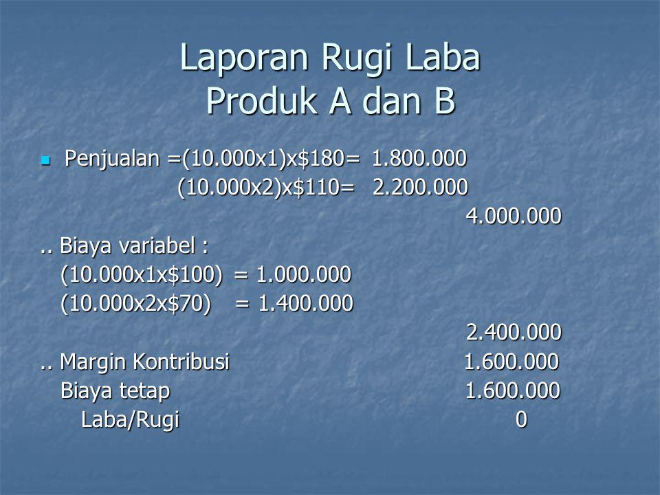 Penjualan Rp.5.000.000,- Laba Rp.400.000,- Q = R : 400, Rp.5.000.000 : 400=12.500 Q = R : 400, Rp.5.000.000 : 400=12.500 12.500 paket terdiri atas : 12.500 paket terdiri atas : 12.500 x 1unit A/paket = 12.500 paket A 12.500 x 1unit A/paket = 12.500 paket A 12.500 x 2unit B/paket = 25.000 paket B 12.500 x 2unit B/paket = 25.000 paket B