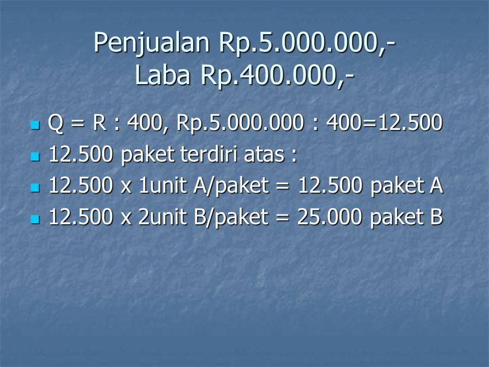 Laporan Rugi Laba Produk A & B Penjualan : Penjualan : Produk A = 12.500 @ 180 =$ 2.250.000 Produk A = 12.500 @ 180 =$ 2.250.000 Produk B = 25.000 @ 110 = 2.750.000 Produk B = 25.000 @ 110 = 2.750.000 5.000.000 5.000.000 Harga Pokok Penjualan Variabel : Harga Pokok Penjualan Variabel : Produk A = 12.500 @ 100 =$1.250.000 Produk A = 12.500 @ 100 =$1.250.000 Produk B = 25.000 @ 70 = 1.750.000 Produk B = 25.000 @ 70 = 1.750.000 3.000.000 3.000.000 Margin kontribusi 2.000.000 Margin kontribusi 2.000.000 Biaya tetap 1.600.000 Biaya tetap 1.600.000 LABA NETO 400.000 LABA NETO 400.000