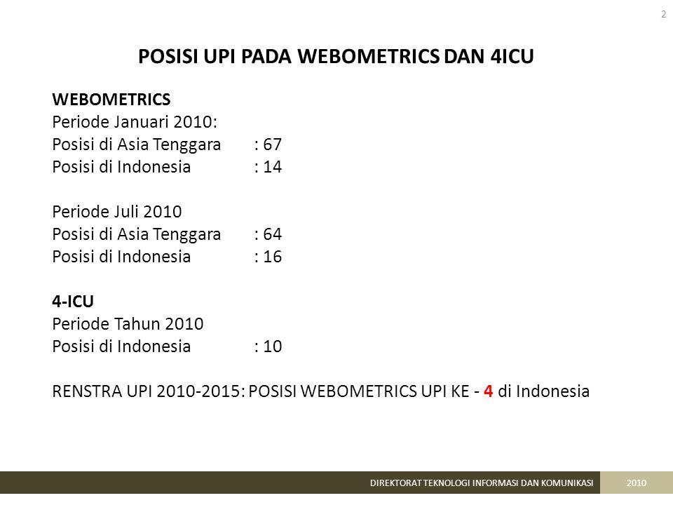 POSISI UPI PADA WEBOMETRICS DAN 4ICU 2 DIREKTORAT TEKNOLOGI INFORMASI DAN KOMUNIKASI2010 WEBOMETRICS Periode Januari 2010: Posisi di Asia Tenggara: 67 Posisi di Indonesia: 14 Periode Juli 2010 Posisi di Asia Tenggara: 64 Posisi di Indonesia: 16 4-ICU Periode Tahun 2010 Posisi di Indonesia: 10 RENSTRA UPI 2010-2015: POSISI WEBOMETRICS UPI KE - 4 di Indonesia