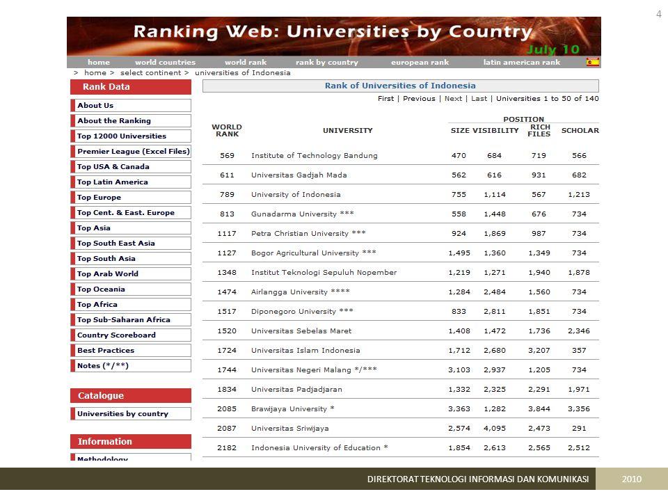 15 DIREKTORAT TEKNOLOGI INFORMASI DAN KOMUNIKASI2010 http://staf.upi.edu BLOG STAF UPI